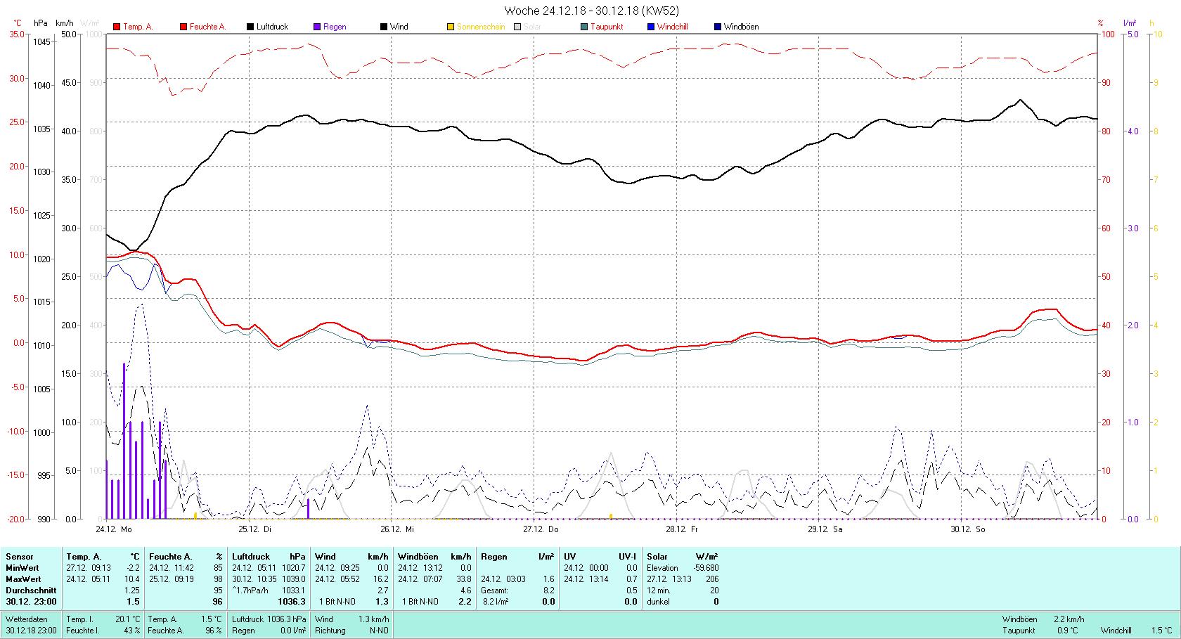 KW 52 Tmin -2.2°C, Tmax 10.4°C, Sonne 0:12 h Niederschlag 8.2 mm2