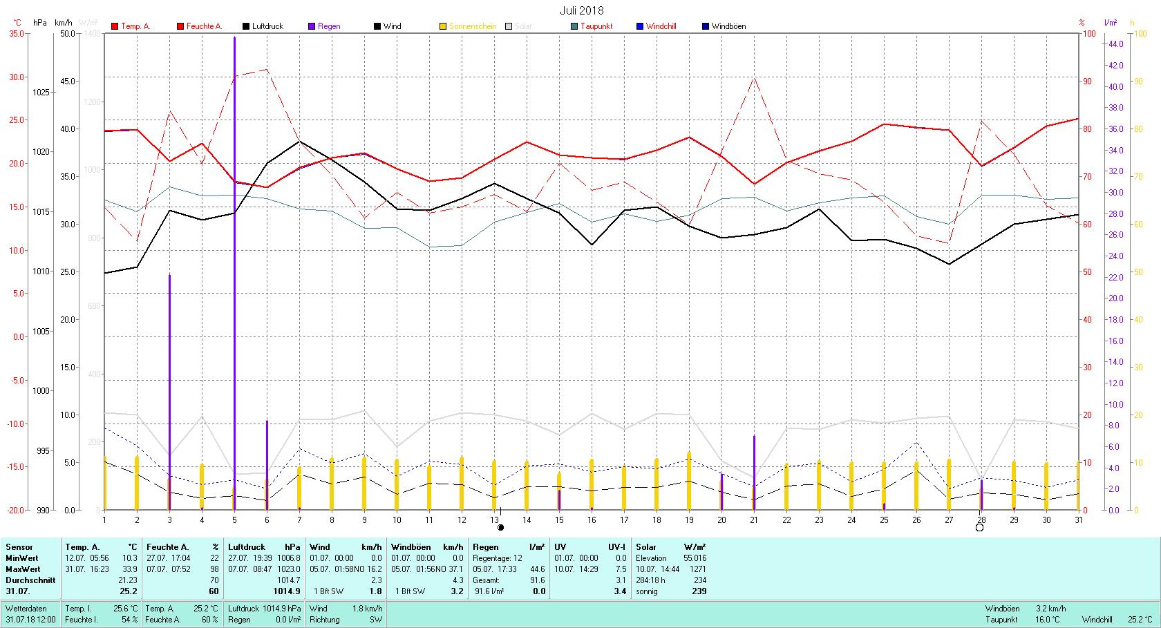 Juli 2018 Tmin 10.3°C, Tmax 33.9°C, Sonne 284:18 h, Niederschlag 91.6mm/2