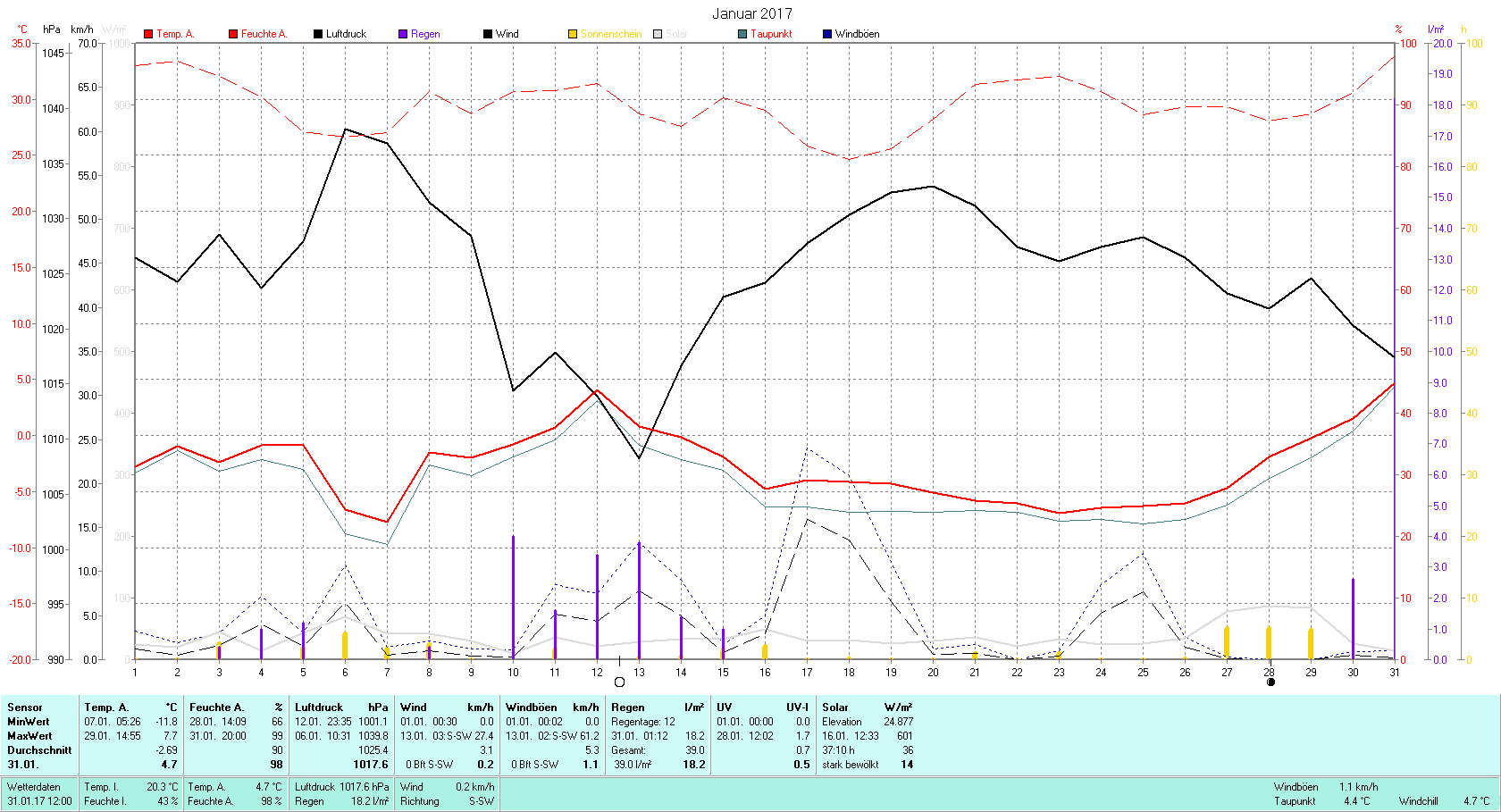 Januar 2017 Tmin -11.8°C, Tmax 7.7°C, Sonne 37:10h, Niederschlag 39.0mm/2