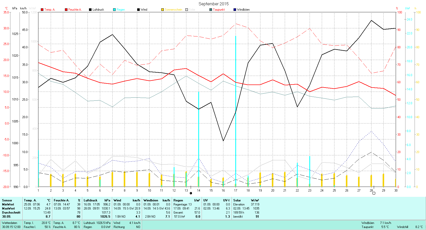 September 2015 Tmin 4.7°C, Tmax 24.8°C, Sonne 189:59h, Niederschlag 57.0mm/2