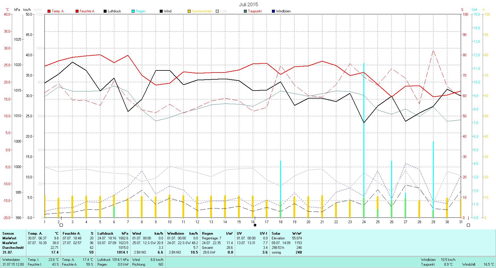 Juli 2015 Tmin 9.8°C, Tmax 38.0°C, Sonne 298.53h, Niederschlag 28.6mm/2