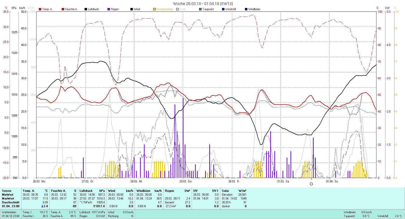 KW 13 Tmin 0.8°C, Tmax 11.9°C, Sonne 30:20 h Niederschlag 27.2 mm2