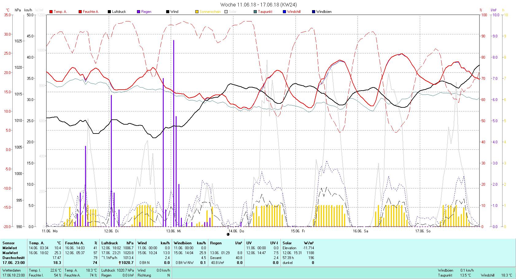 KW 24 Tmin 10.4°C, Tmax 25.3°C, Sonne 57:39 h Niederschlag 40.8 mm2