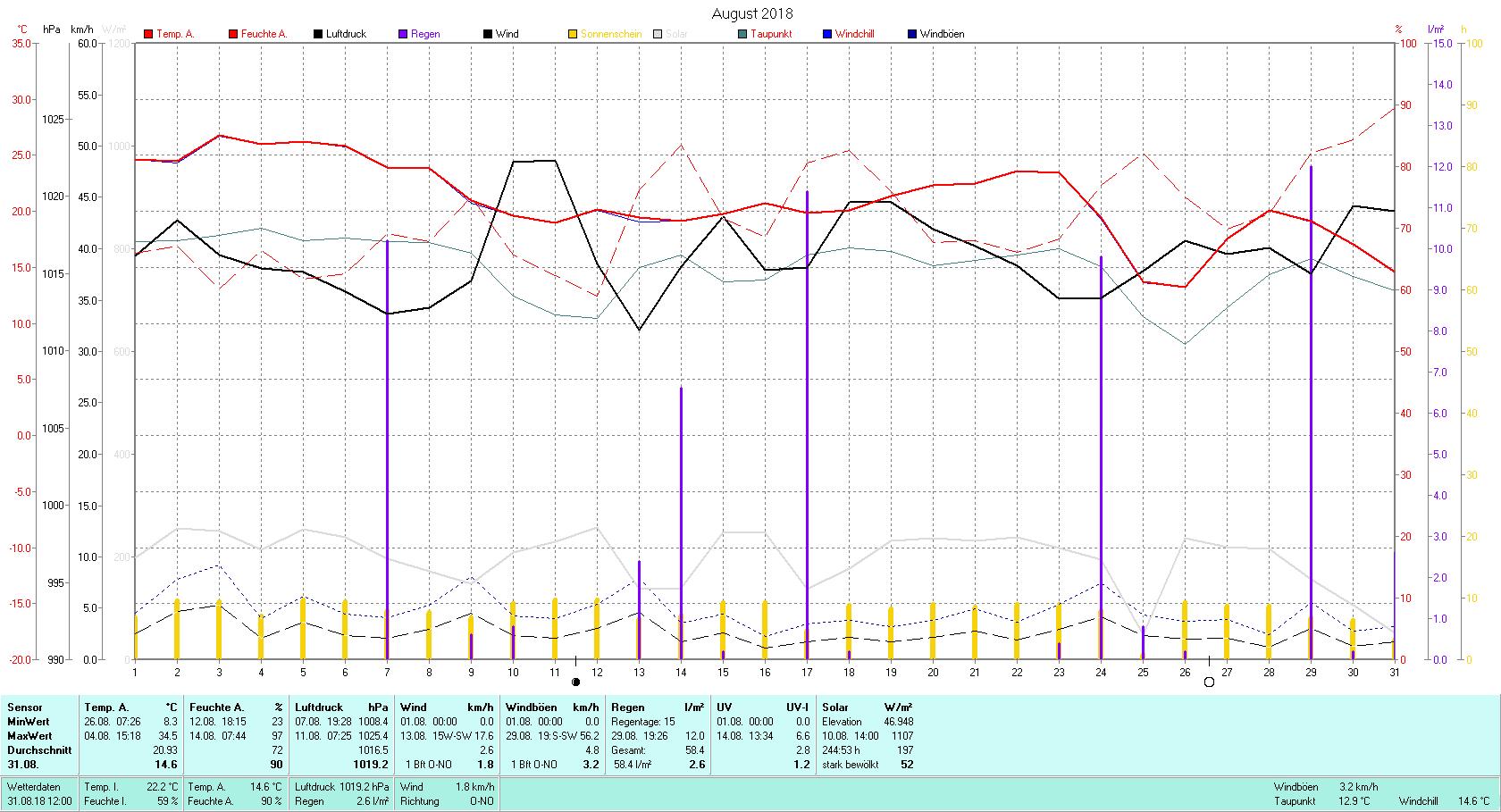 August 2018 Tmin 8.3°C, Tmax 34.5°C, Sonne 244:53 h, Niederschlag 58.4mm/2