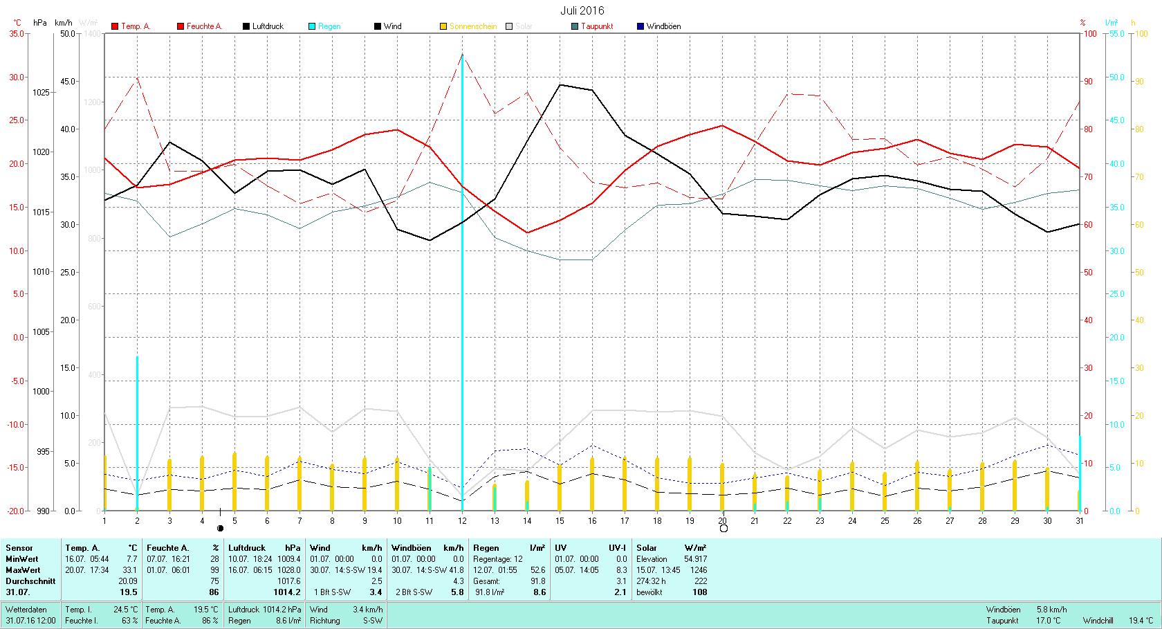 Juli 2016 Tmin 7.7°C, Tmax 33.1°C, Sonne 274:32h, Niederschlag 91.8mm/2