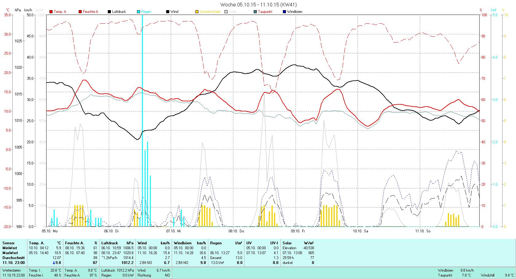 KW 41 Tmin 5.9°C, Tmax 18.5°C, Sonne 25:59h, Niederschlag 13.0mm/2