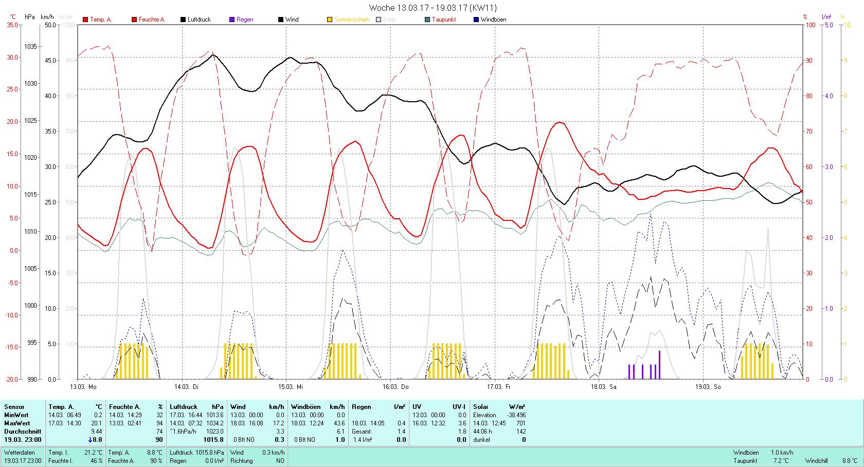 KW 11 Tmin 0.2°C, Tmax 20.1°C, Sonne 44:06h, Niederschlag 1.4mm/2