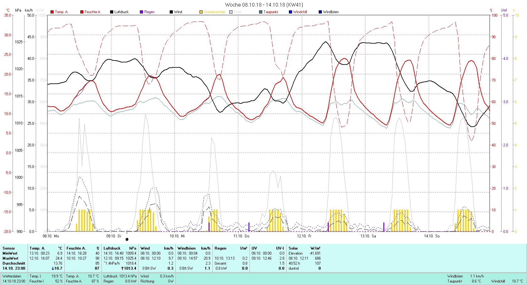 KW 41 Tmin 6.9°C, Tmax 24.4°C, Sonne 43:13 h Niederschlag 0.8 mm2