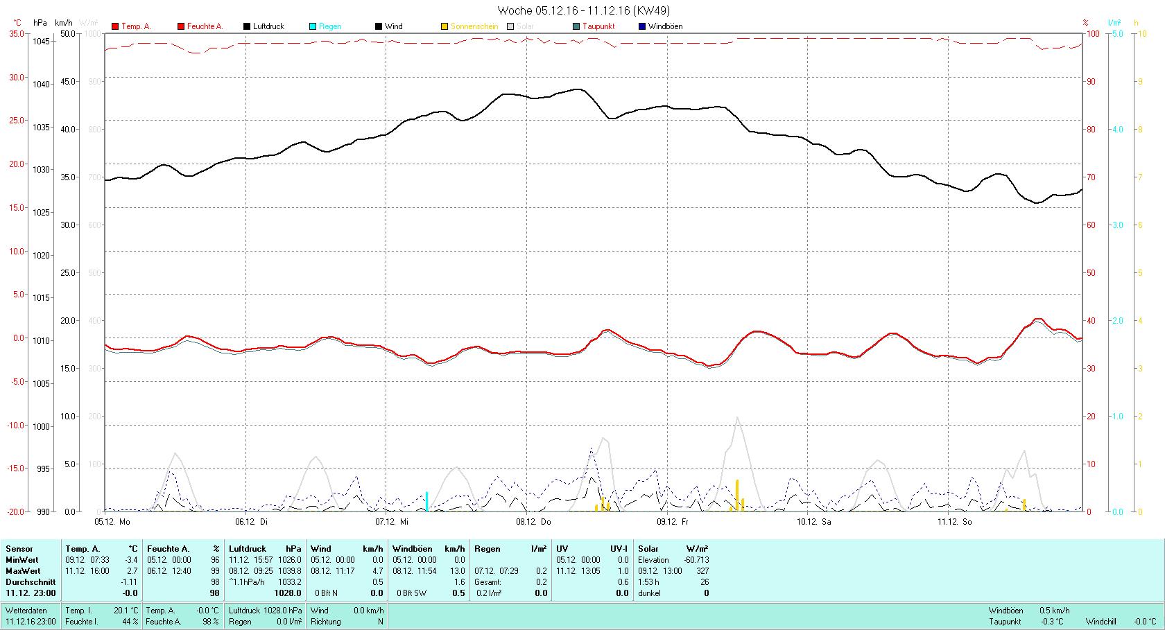 KW 49 Tmin -3.4°C, Tmax 2.7°C, Sonne 01:53h, Niederschlag 0.2mm/2