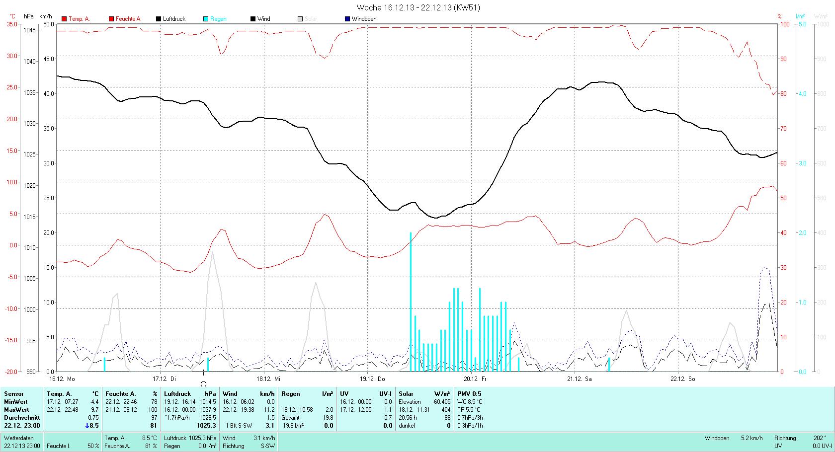 KW 51 Tmin -4.4°C, Tmax 9.7°C, Sonne 8:57h, Niederschlag 19.8mm/2