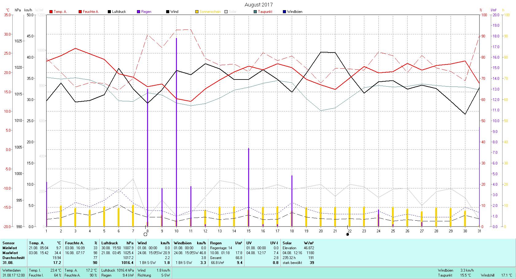 August 2017 Tmin 9.7°C, Tmax 34.4°C, Sonne 235:32 h, Niederschlag 66.8mm/2