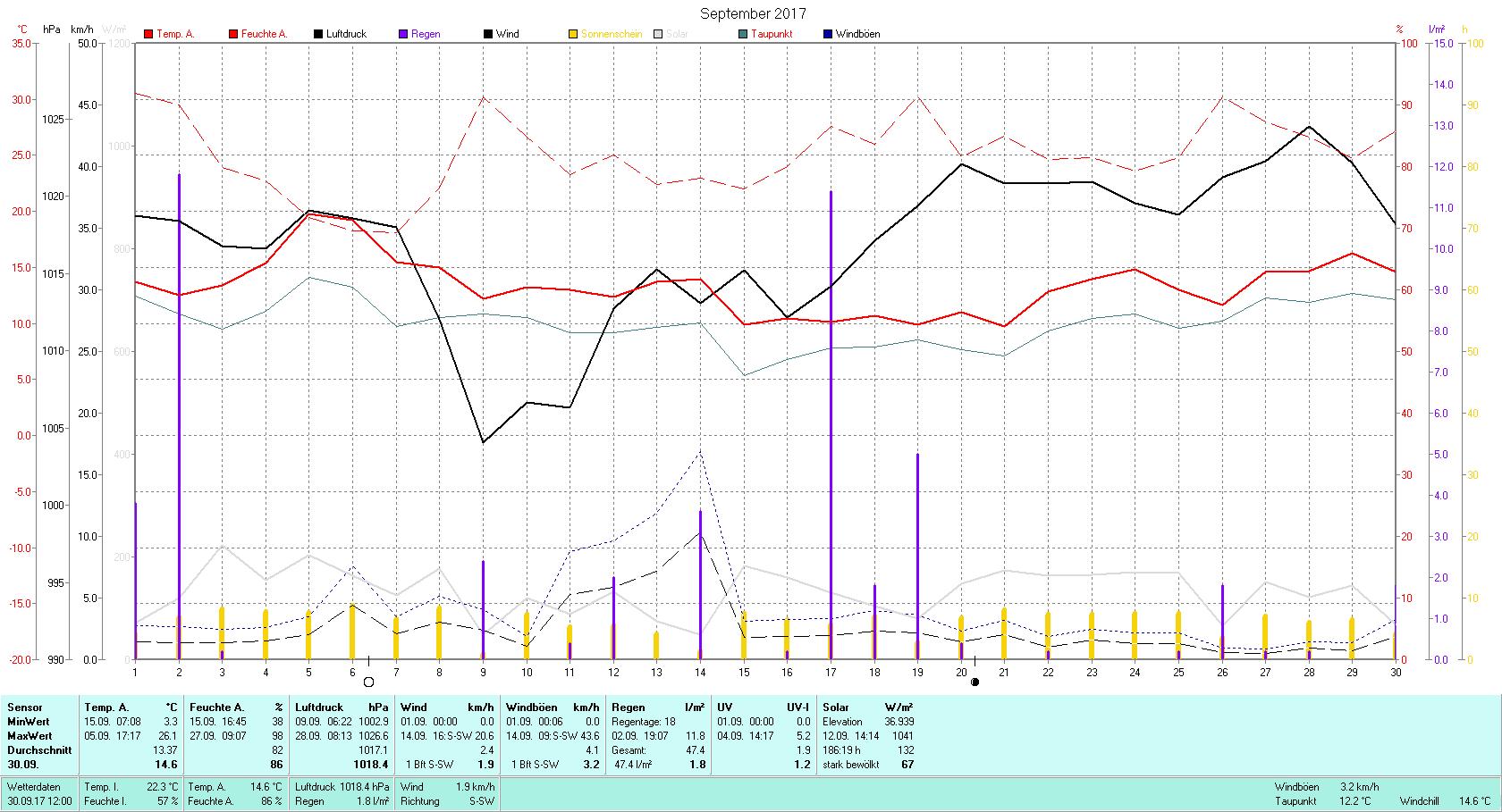 September 2017 Tmin 3.3°C, Tmax 26.1°C, Sonne 186:19 h, Niederschlag 47.4mm/2