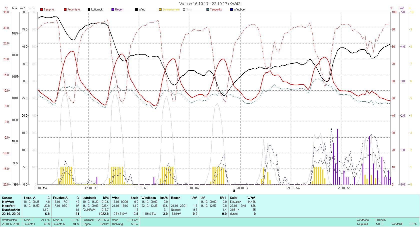 KW 42 Tmin 4.8°C, Tmax 22.8°C, Sonne 34:51 h Niederschlag 9.8 mm2