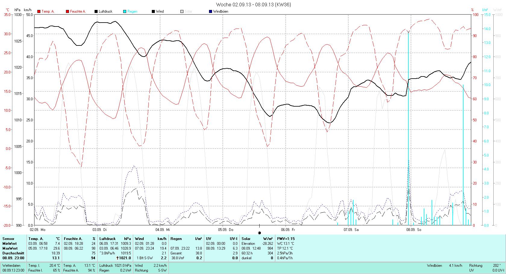 KW 36 Tmin  7.4°C, Tmax 29.6°C, Sonne 50:38h, Niederschlag 38.8mm/2
