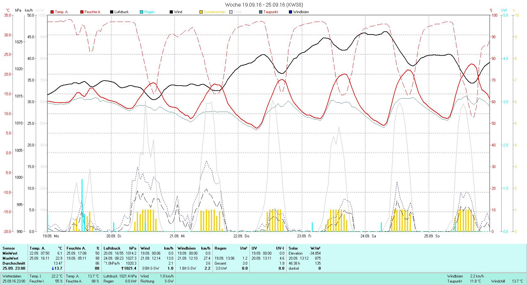 KW 38 Tmin 6.1°C, Tmax 22.9°C, Sonne 46:38h, Niederschlag 3.0mm/2