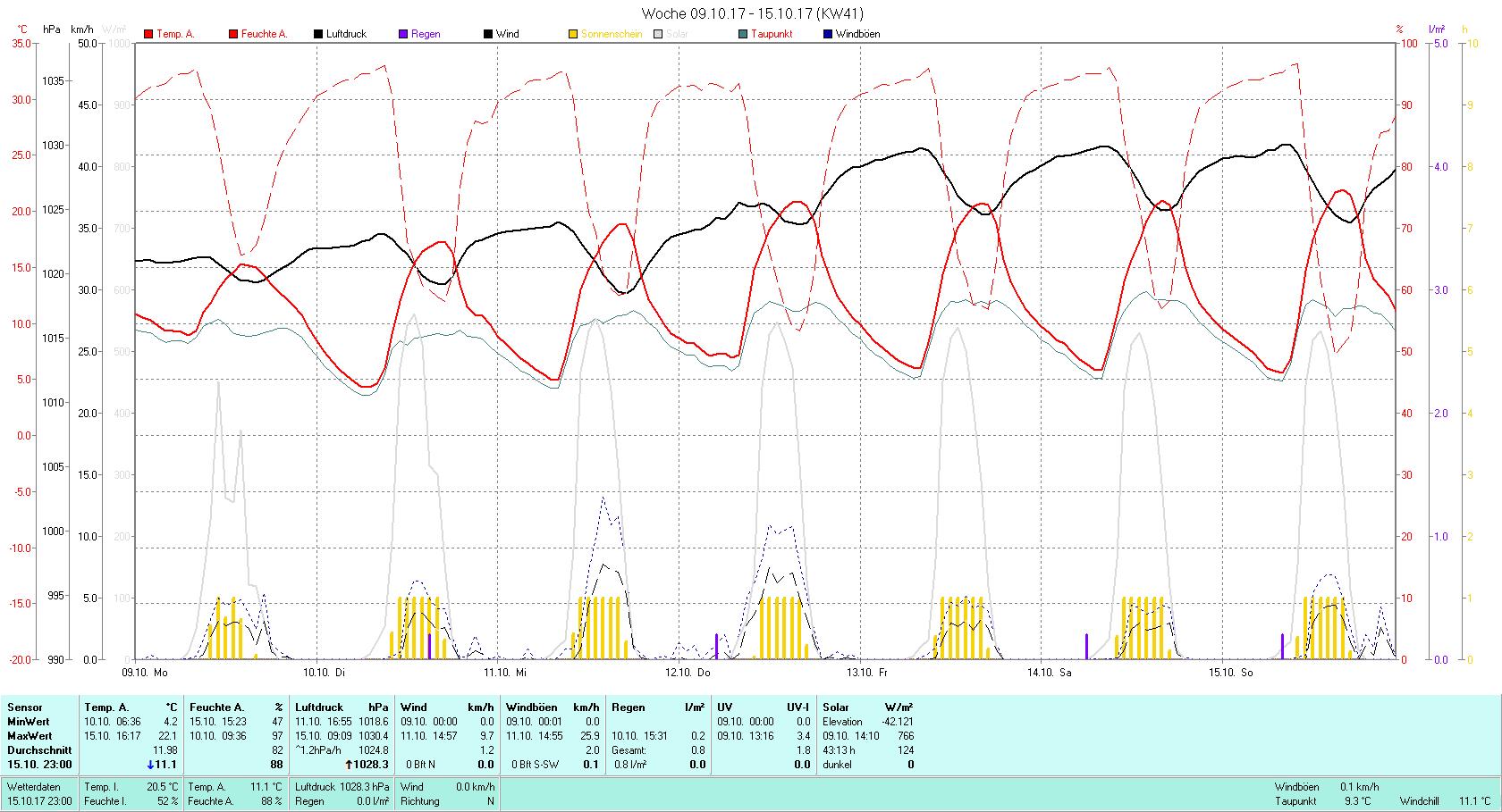 KW 41 Tmin 4.2°C, Tmax 22.1°C, Sonne 43:13 h Niederschlag 0.8 mm2