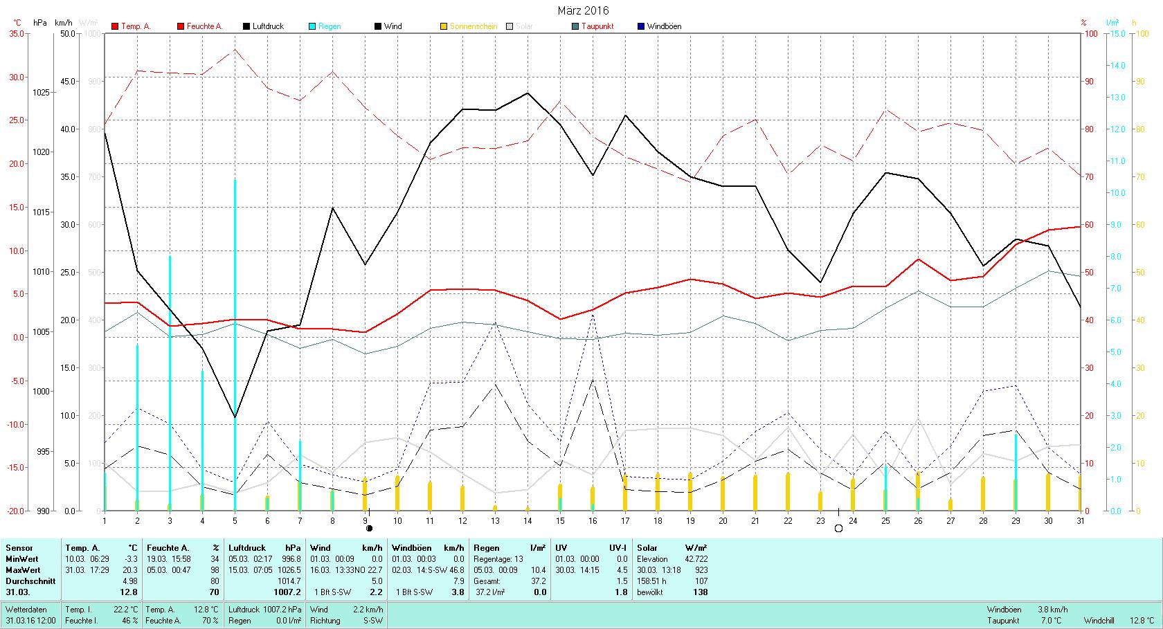 März 2016 Tmin -3.3°C, Tmax 20.3°C, Sonne 158:51h, Niederschlag 37.2mm/2