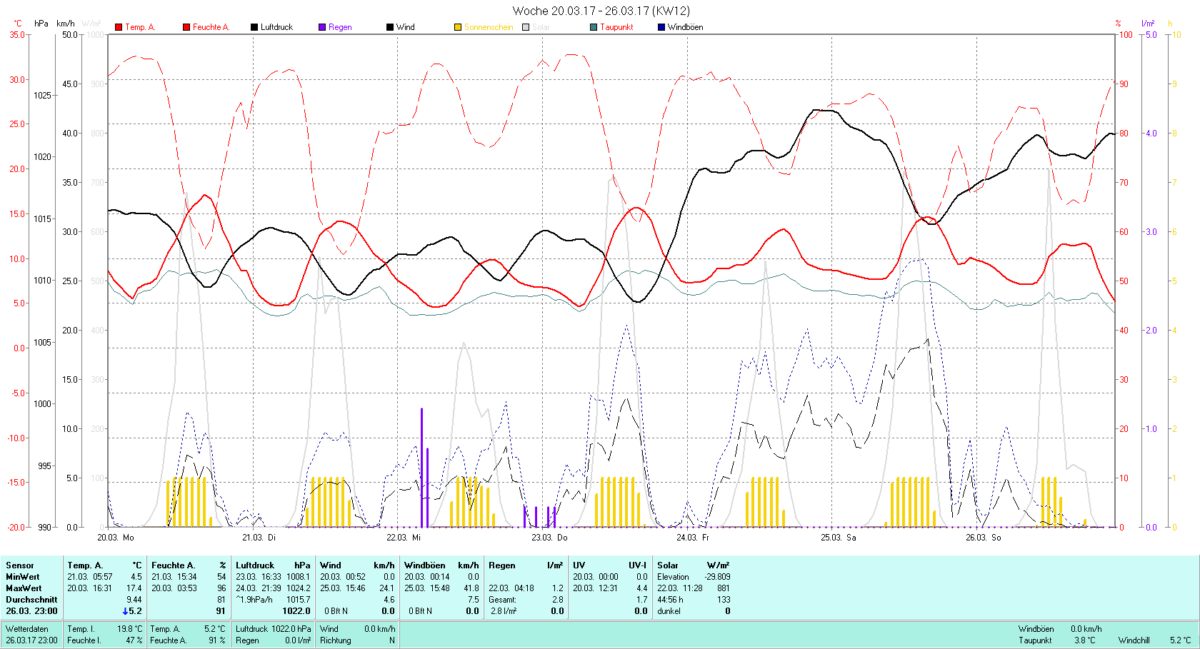 KW 12 Tmin 4.5°C, Tmax 17.4°C, Sonne 44:56h, Niederschlag 2.8mm/2