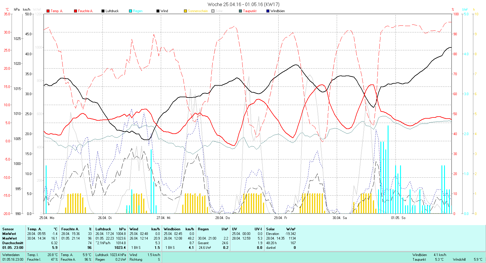 KW 17 Tmin -1.4°C, Tmax 16.1°C, Sonne 48:20h, Niederschlag 24.6mm/2