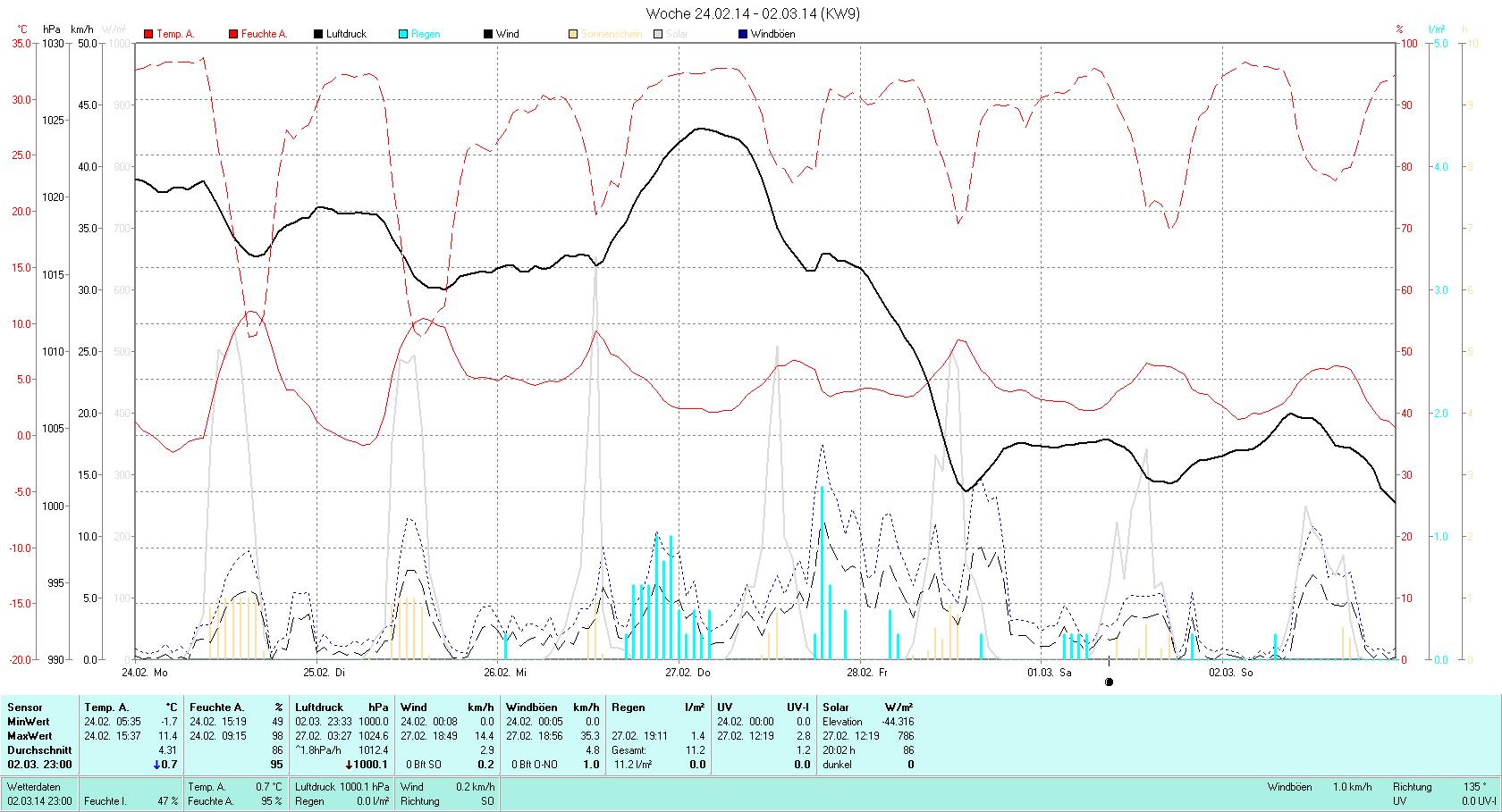 KW 09 Tmin -1.7°C, Tmax 11.4°C, Sonne 28:35h, Niederschlag 11.2mm/2