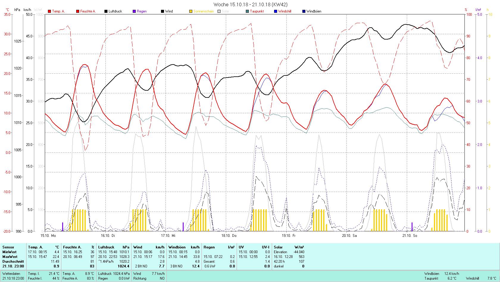 KW 42 Tmin 4.4°C, Tmax 22.4°C, Sonne 42:20 h Niederschlag 0.6 mm2