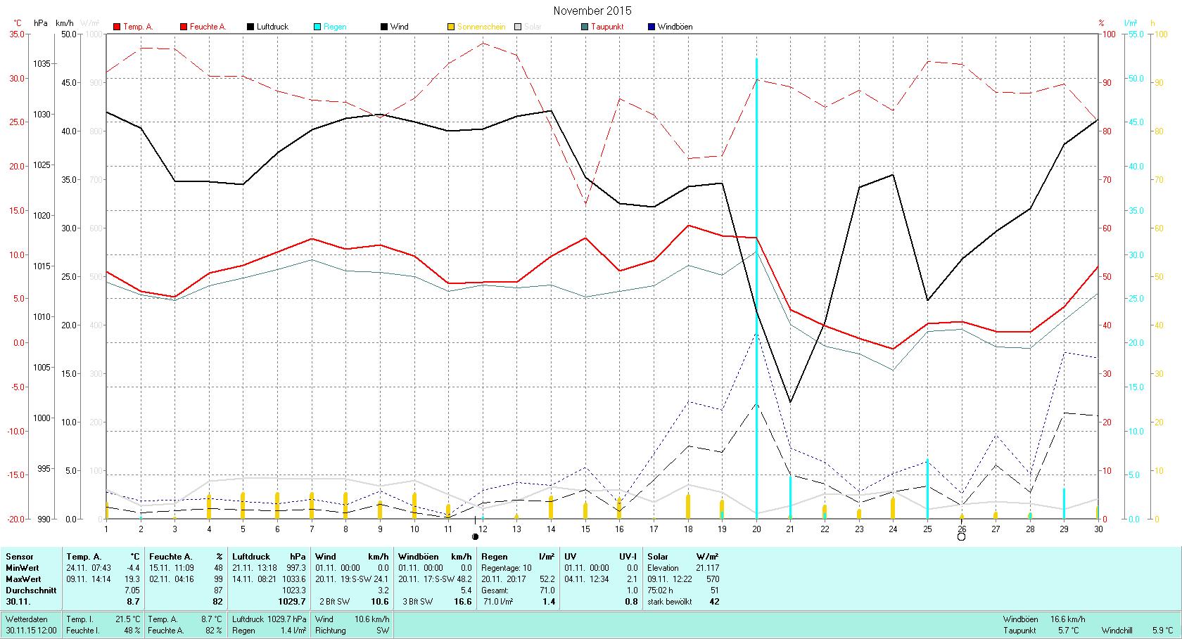 November 2015 Tmin -4.4°C, Tmax 19.3°C, Sonne 75:02h, Niederschlag 71.0mm/2