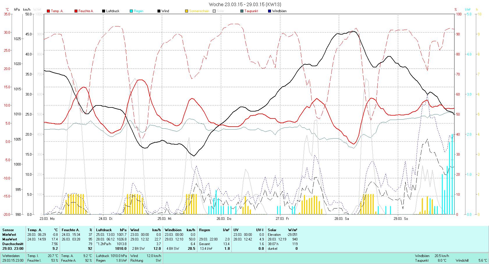 KW 13 Tmin -0.8°C, Tmax 17.4°C, Sonne 38:07h, Niederschlag 13.4mm/2