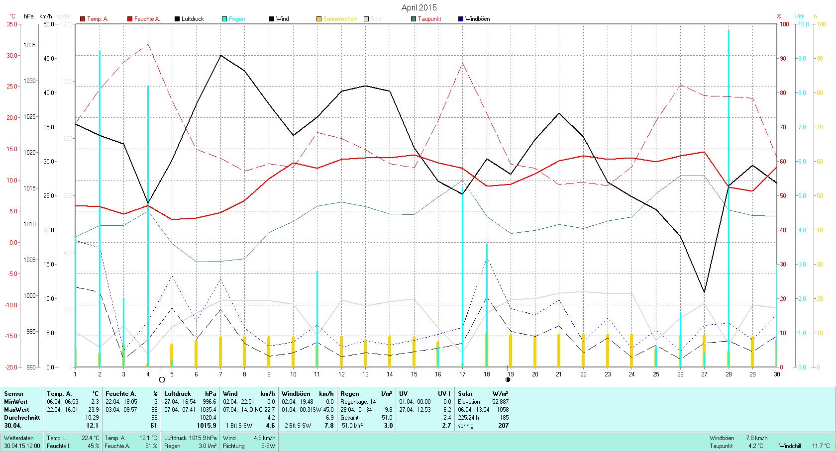April 2015 Tmin -2.4°C, Tmax 23.9°C, Sonne 225:24h, Niederschlag 51.0mm/2