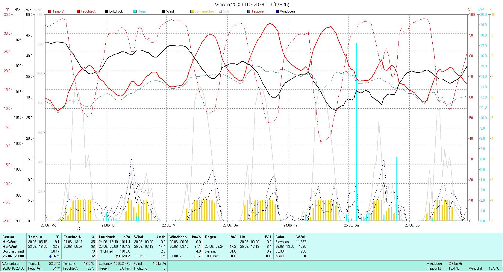 KW 25 Tmin 9.1°C, Tmax 32.8°C, Sonne 63:30h, Niederschlag 31.8mm/2