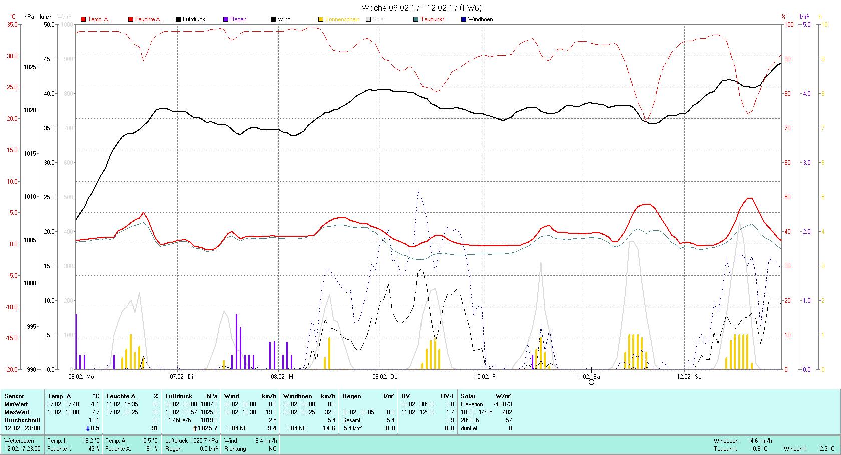 KW 6 Tmin -1.1°C, Tmax 7.7°C, Sonne 20:20h, Niederschlag 5.4mm/2