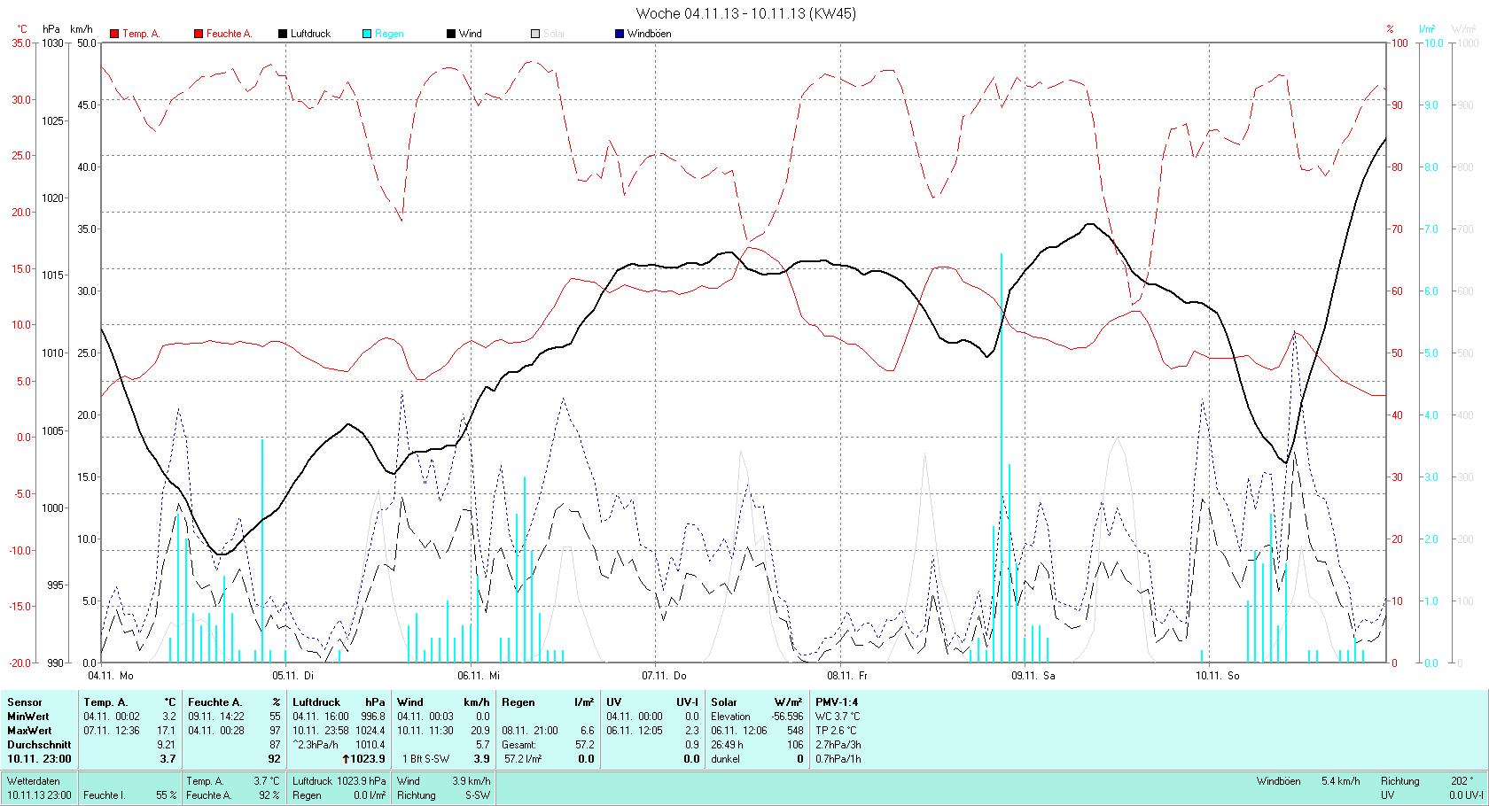 KW 45 Tmin  3.2°C, Tmax 17.1°C, Sonne 13:58h, Niederschlag 57.2mm/2