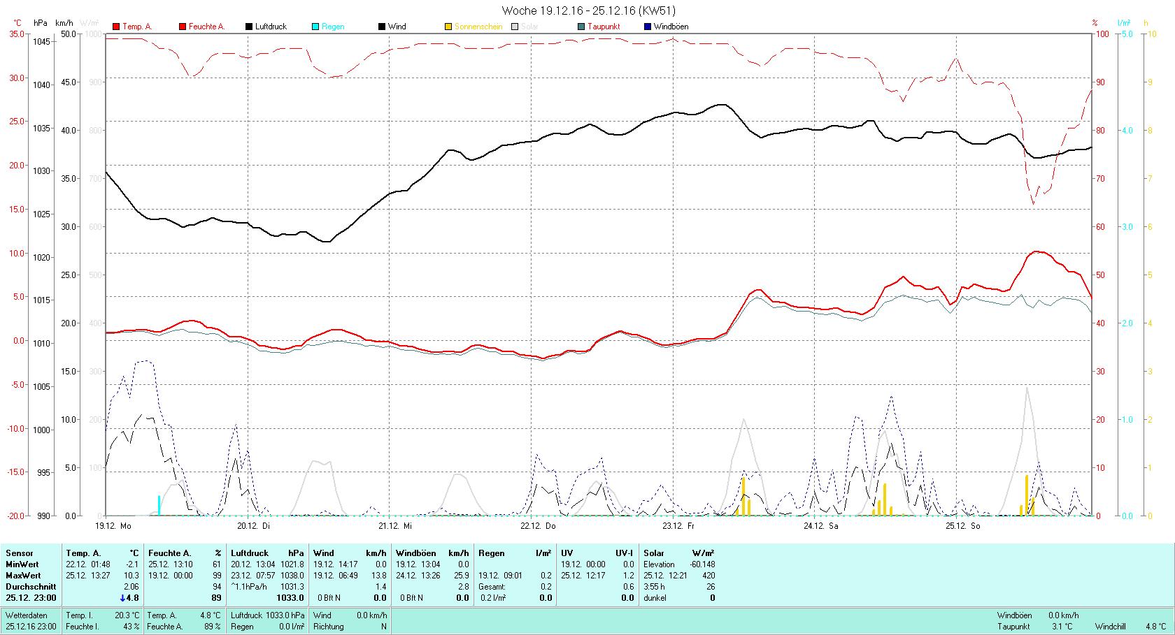 KW 51 Tmin -2.1°C, Tmax 10.3°C, Sonne 03:55h, Niederschlag 0.2mm/2