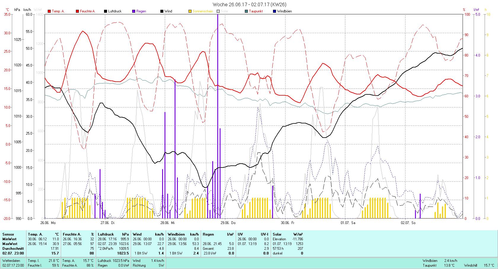 KW 26 Tmin 11.0°C, Tmax 30.9°C, Sonne 57:53 h Niederschlag 23.8 mm2