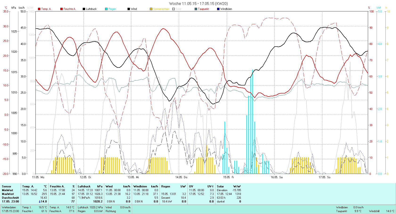 KW 20 Tmin  5.6°C, Tmax 29.5°C, Sonne 63:03h, Niederschlag 18.4mm/2