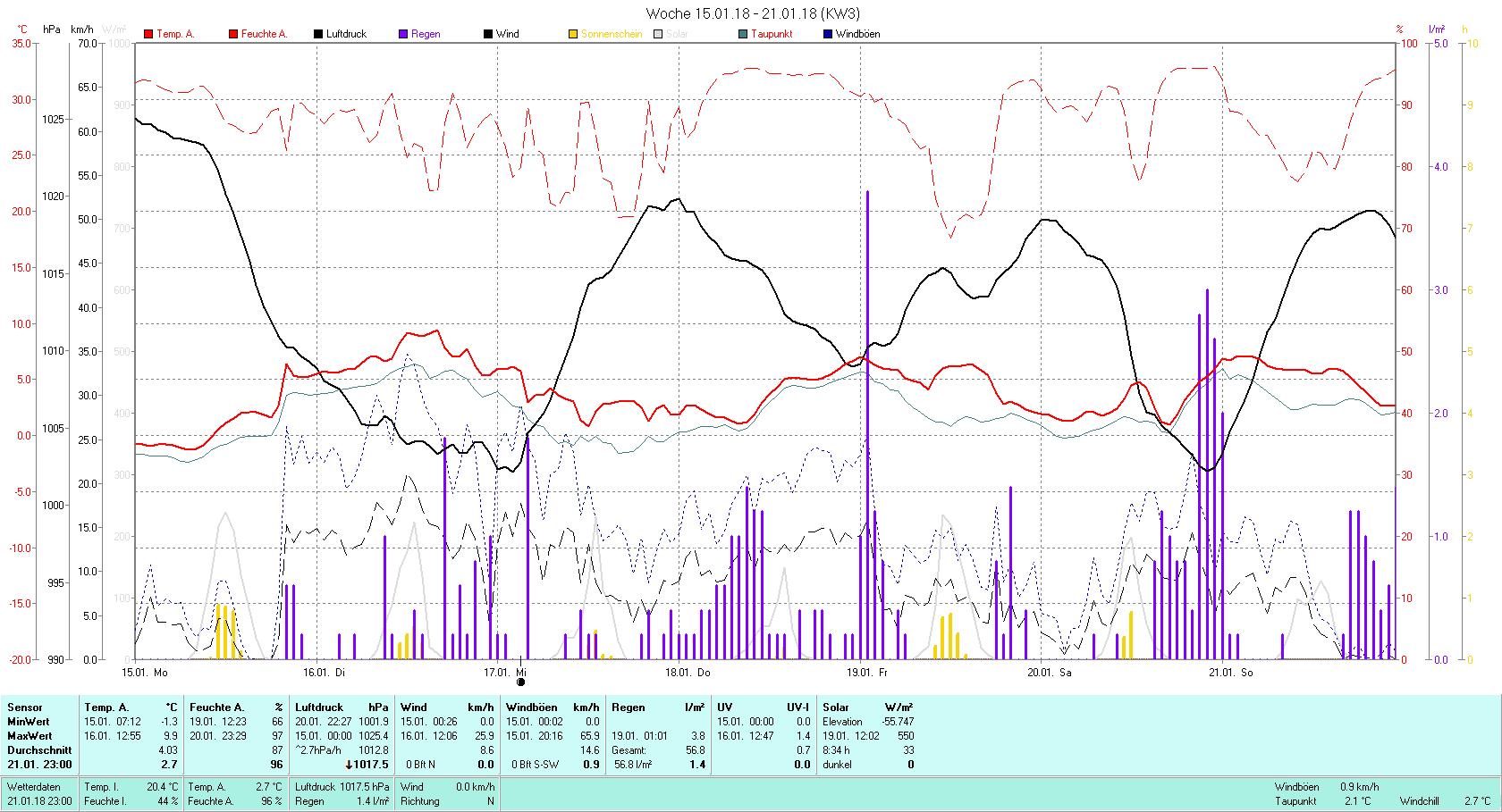 KW 03 Tmin -1.3°C, Tmax 9.9°C, Sonne 8:34 h Niederschlag 56.8 mm2