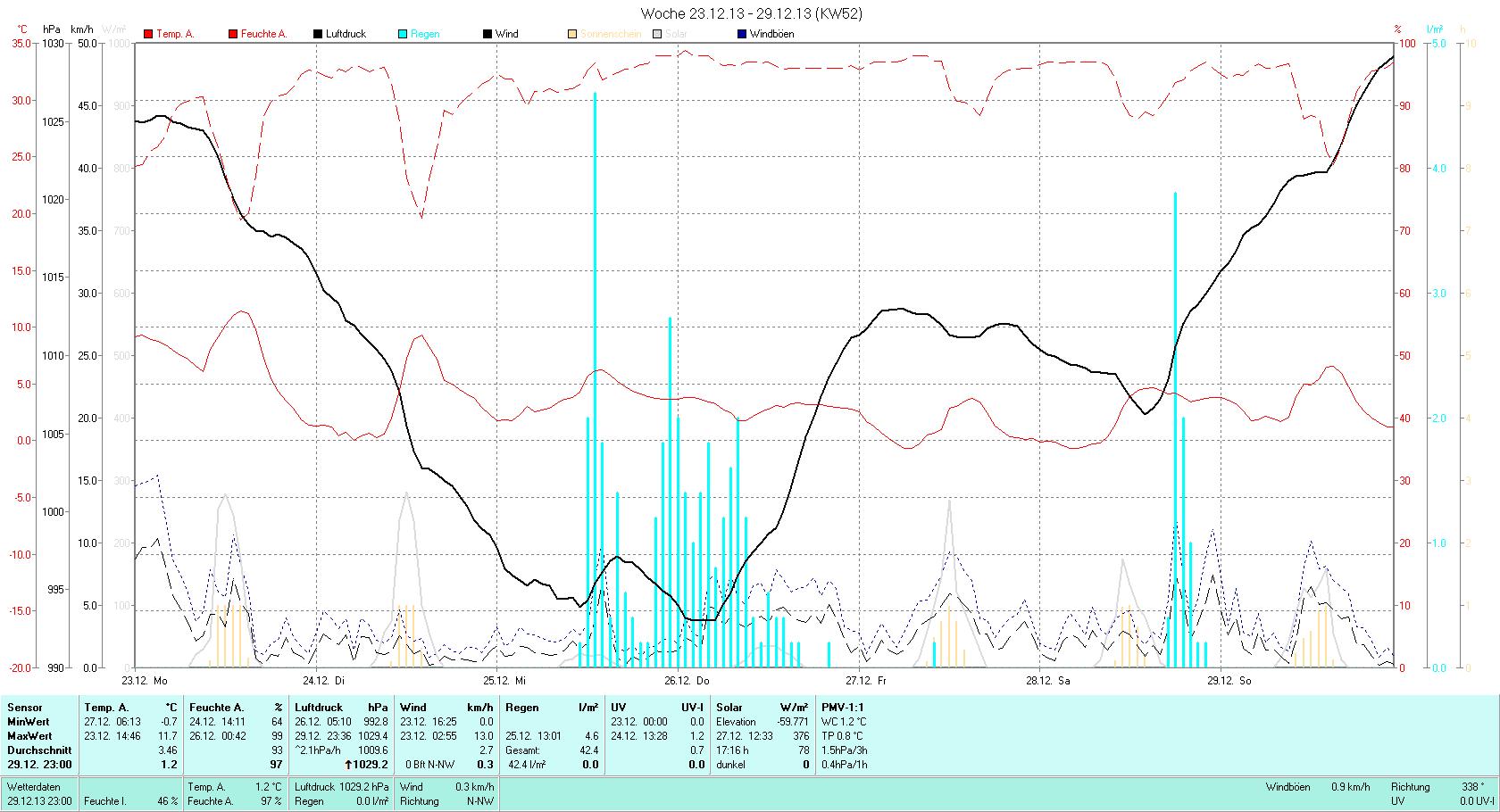 KW 52 Tmin -0.7°C, Tmax 11.7°C, Sonne 8:19h, Niederschlag 42.4mm/2