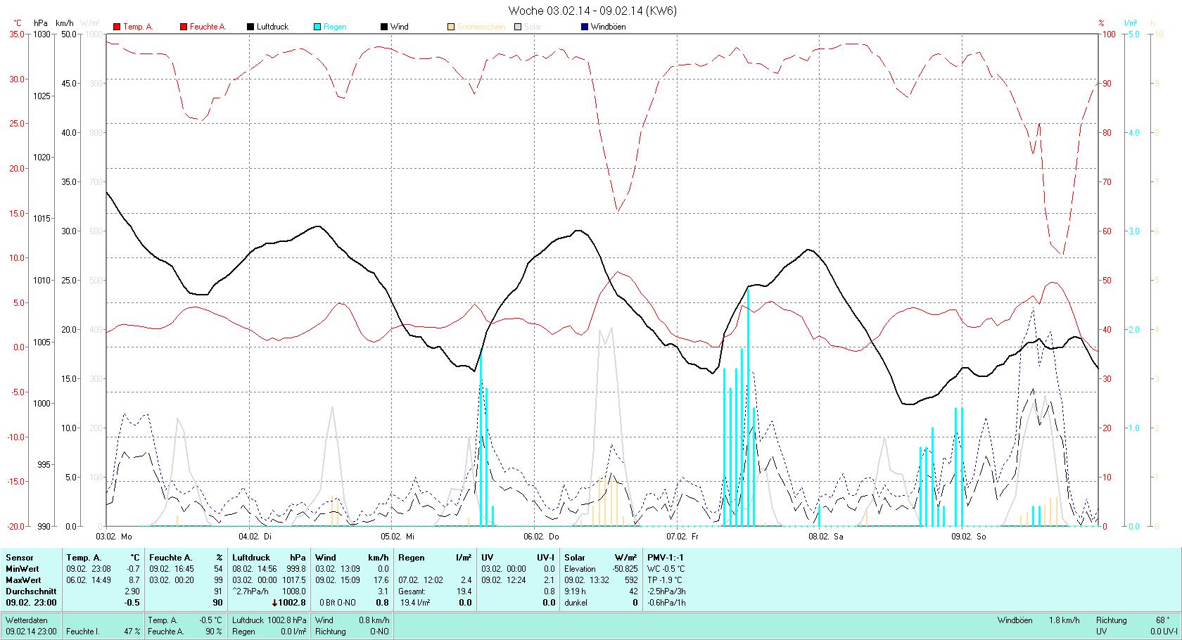 KW 06 Tmin -0.7°C, Tmax 8.7°C, Sonne 9:19h, Niederschlag 19.4mm/2