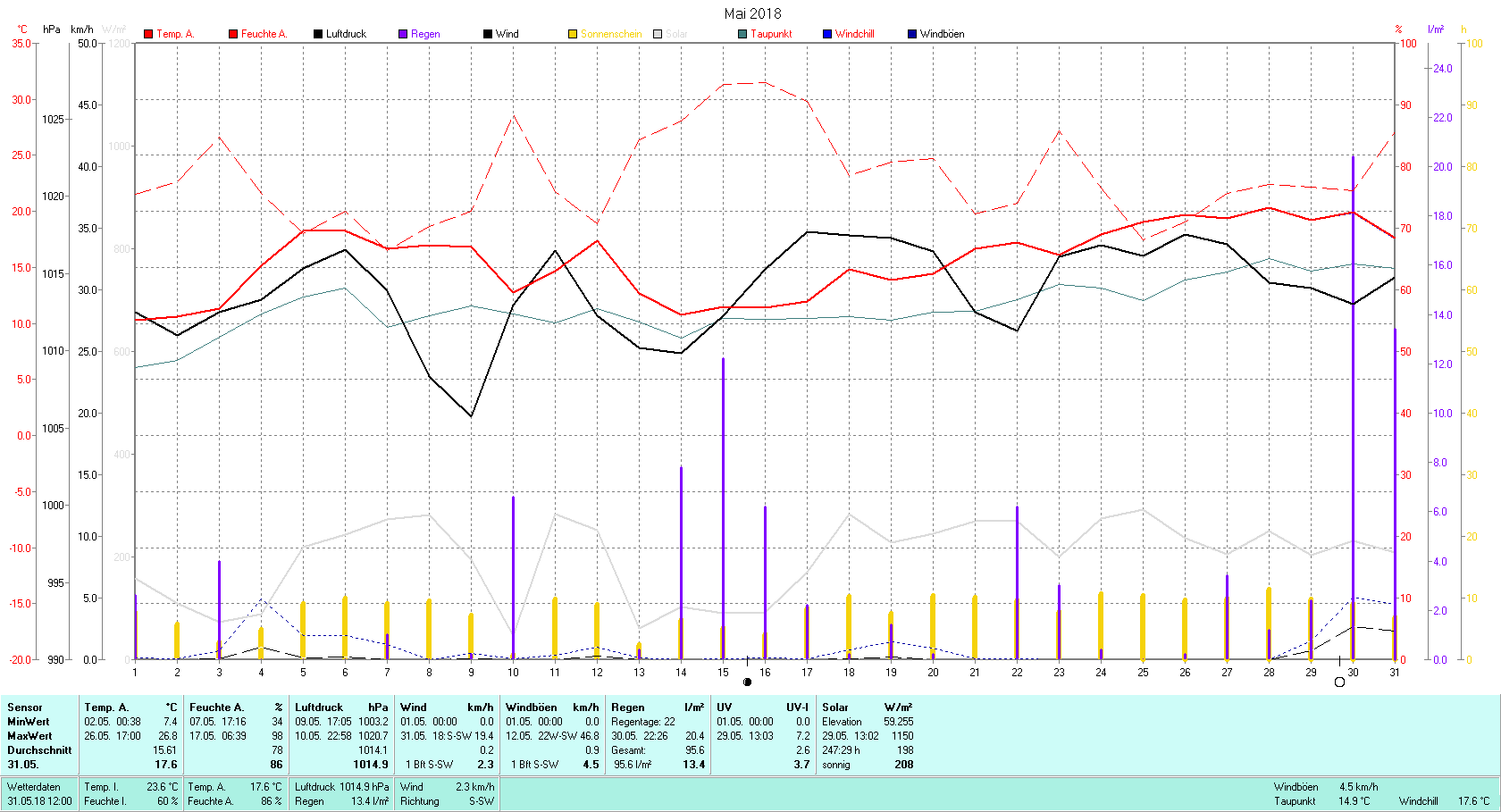 Mai 2018 Tmin 7.4°C, Tmax 26.8°C, Sonne 247:29 h, Niederschlag 95.6mm/2