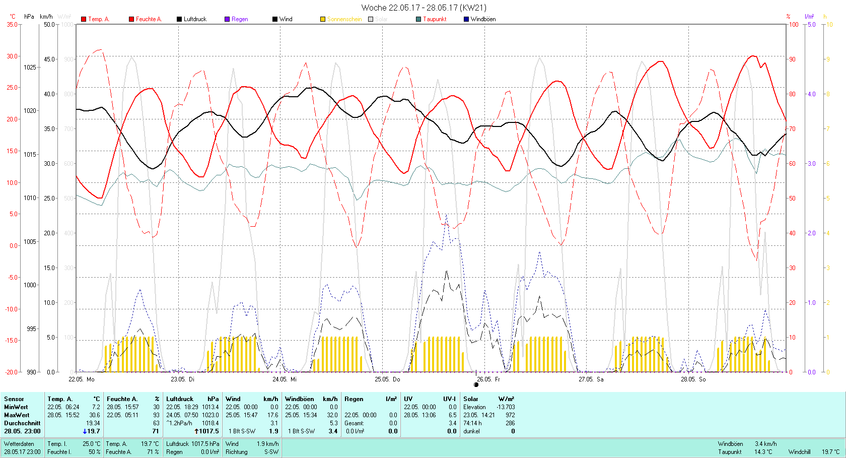 KW 21 Tmin 7.2°C, Tmax 30.6°C, Sonne 65:24h, Niederschlag 0.0mm/2