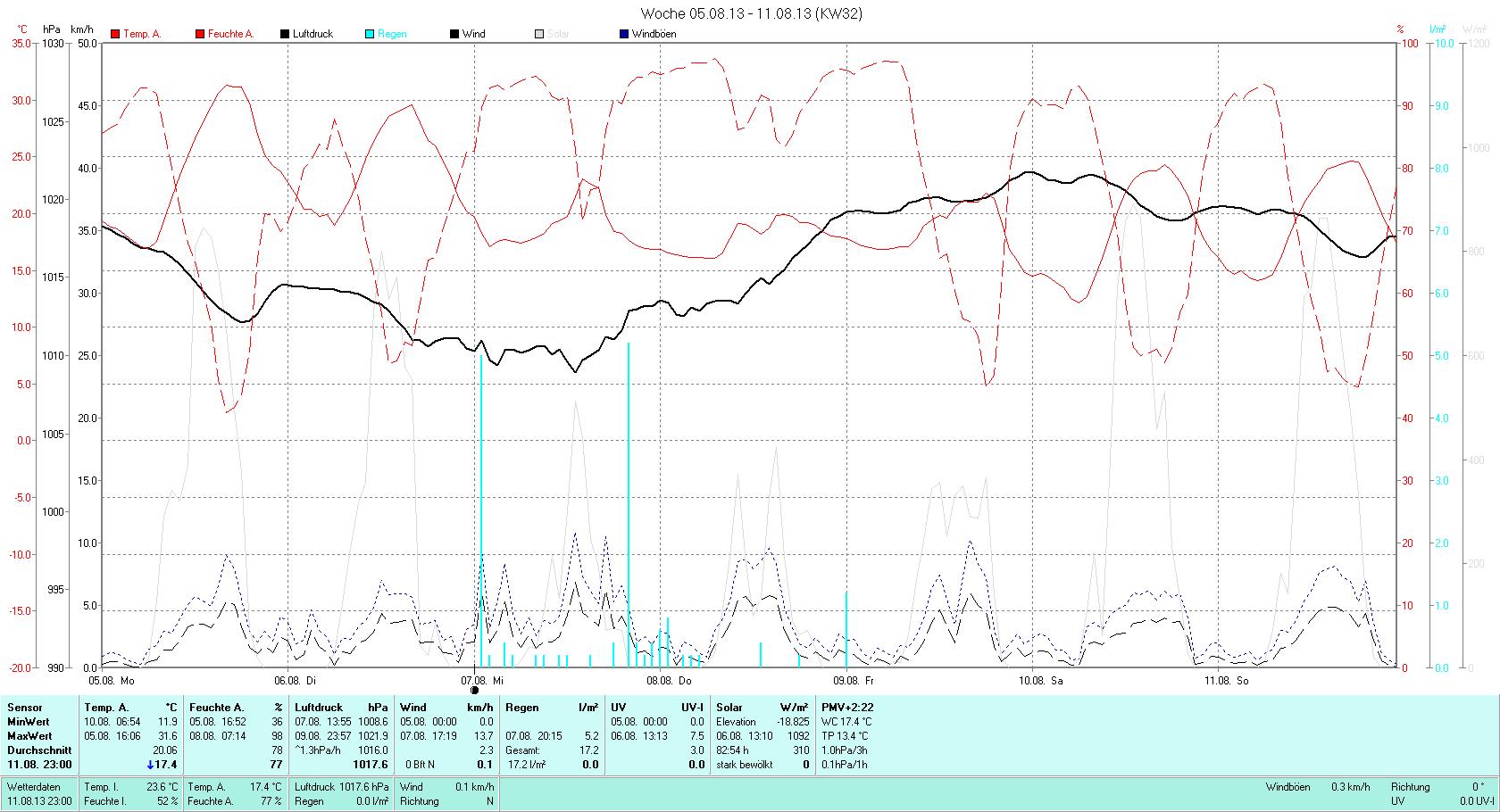 KW 32 Tmin 11.9°C, Tmax 31.6°C, Sonne 56:19h, Niederschlag 17.2mm/2