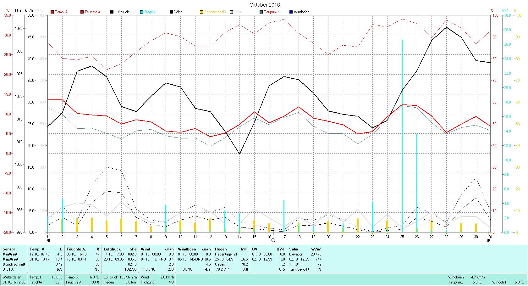 Oktober 2016 Tmin -1.0°C, Tmax 18.4°C, Sonne 111:04h, Niederschlag 70.2mm/2