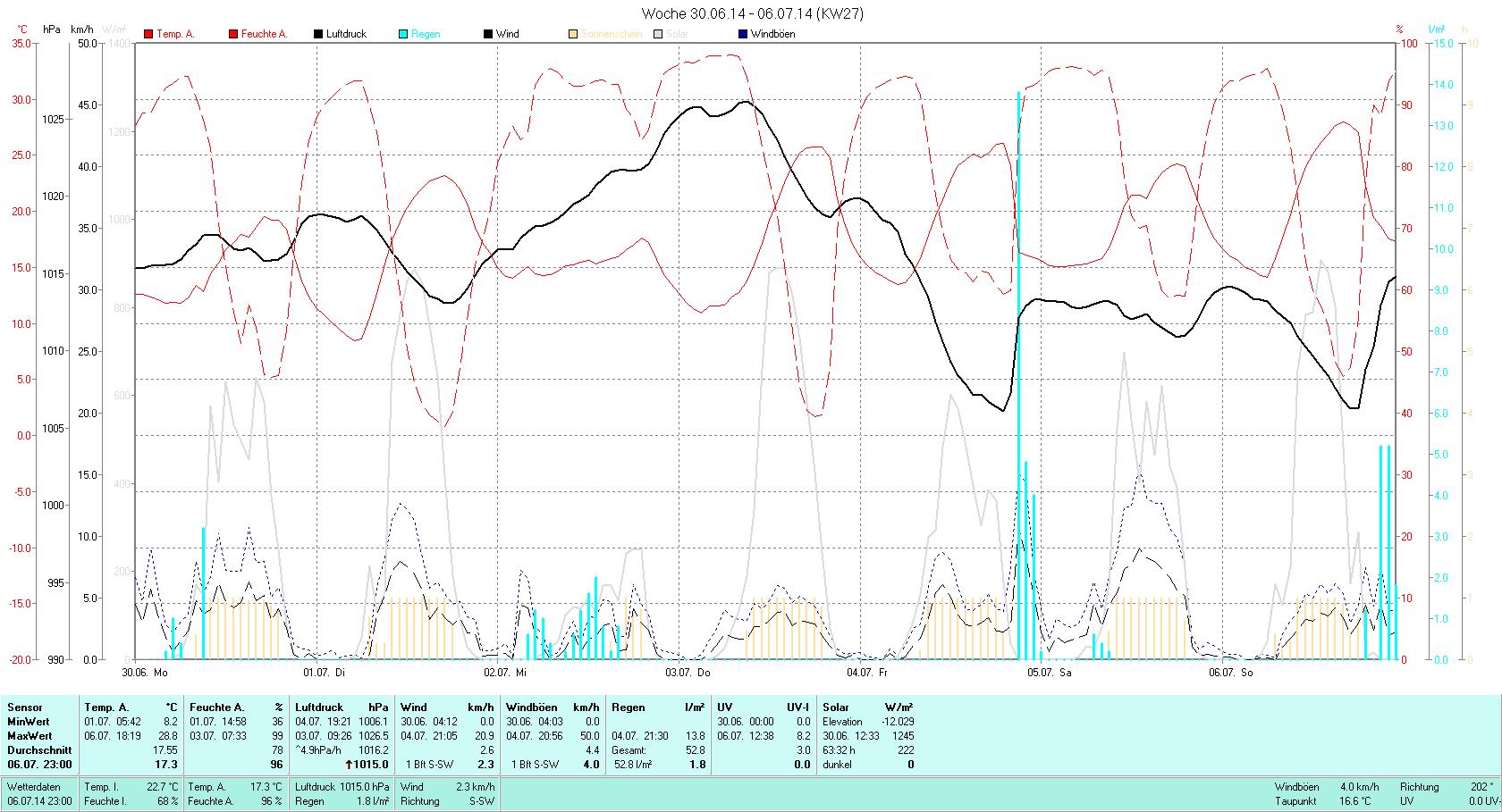 KW 27 Tmin  8.2°C, Tmax 28.8°C, Sonne 63:32h, Niederschlag 52.8mm/2