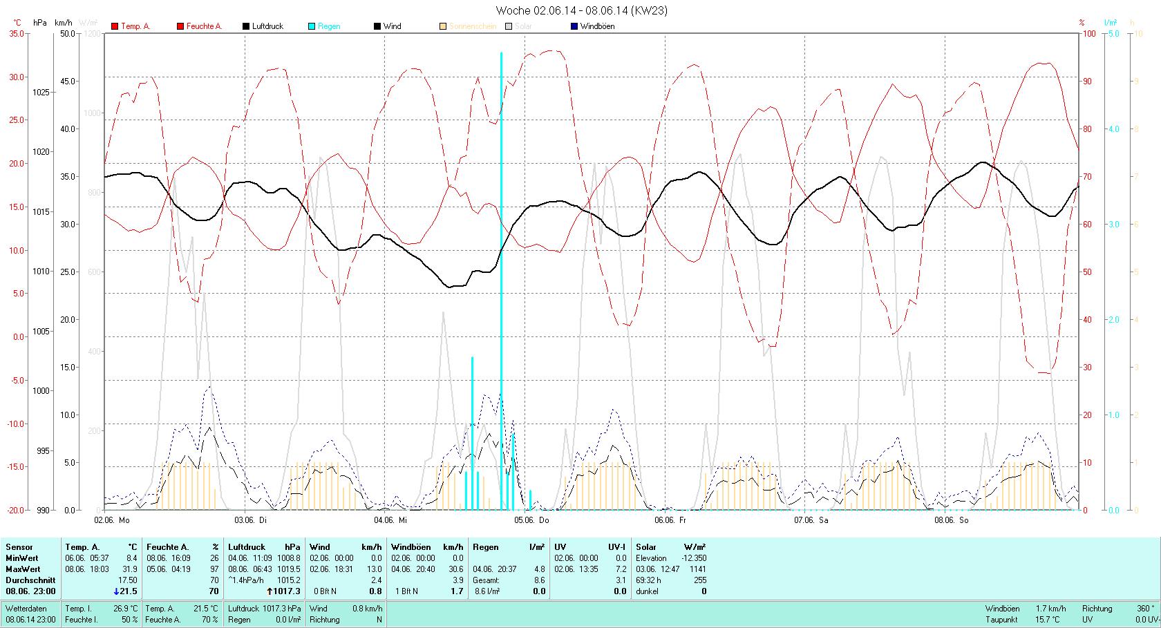 KW 23 Tmin  8.4°C, Tmax 31.9°C, Sonne 69:32h, Niederschlag 8.6mm/2
