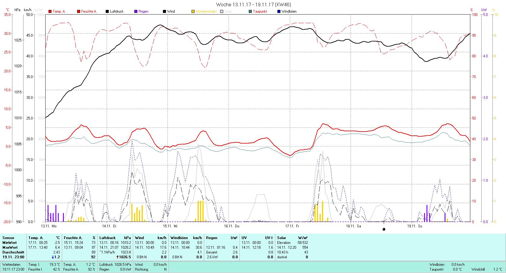 KW 46 Tmin -2.5°C, Tmax 6.4°C, Sonne 10:43 h Niederschlag 2.6 mm2