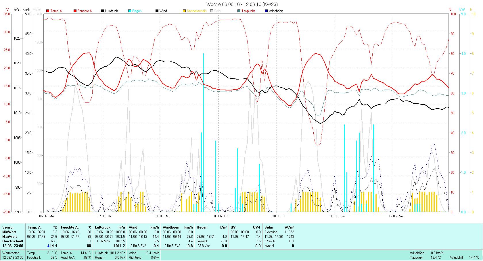 KW 23 Tmin 9.3°C, Tmax 24.6°C, Sonne 57:47h, Niederschlag 22.8mm/2