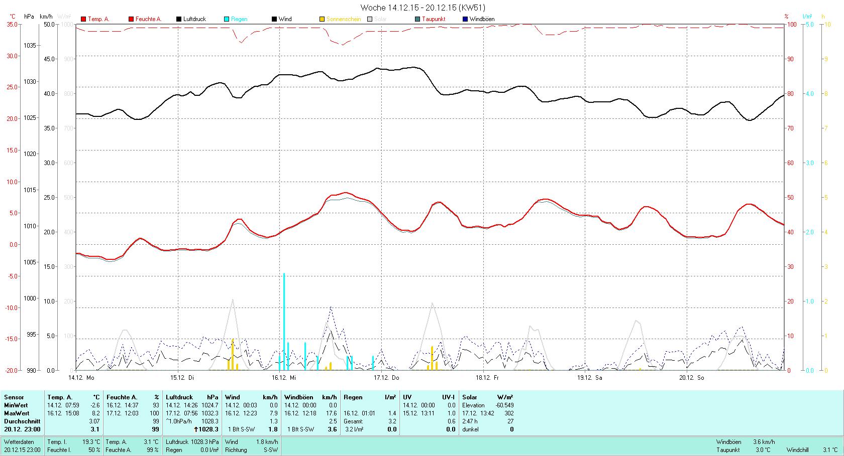 KW 51 Tmin -2.6°C, Tmax 8.2°C, Sonne 02:47h, Niederschlag 3.2mm/2