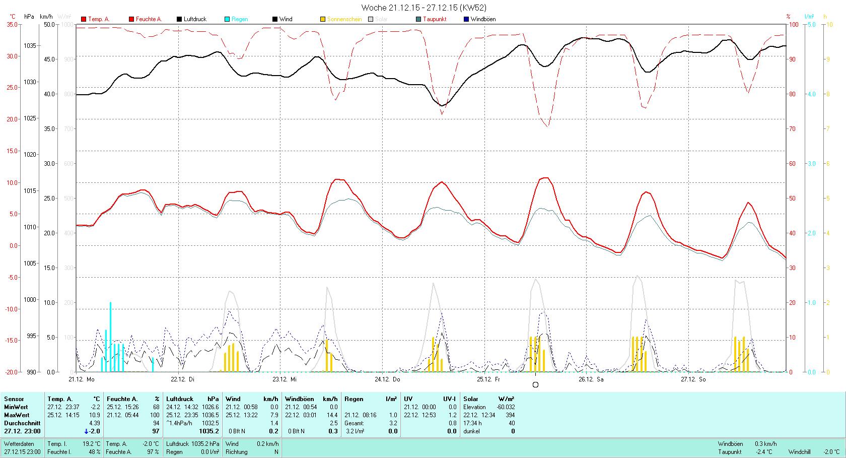 KW 52 Tmin -2.2°C, Tmax 10.9°C, Sonne 17:34h, Niederschlag 3.2mm/2