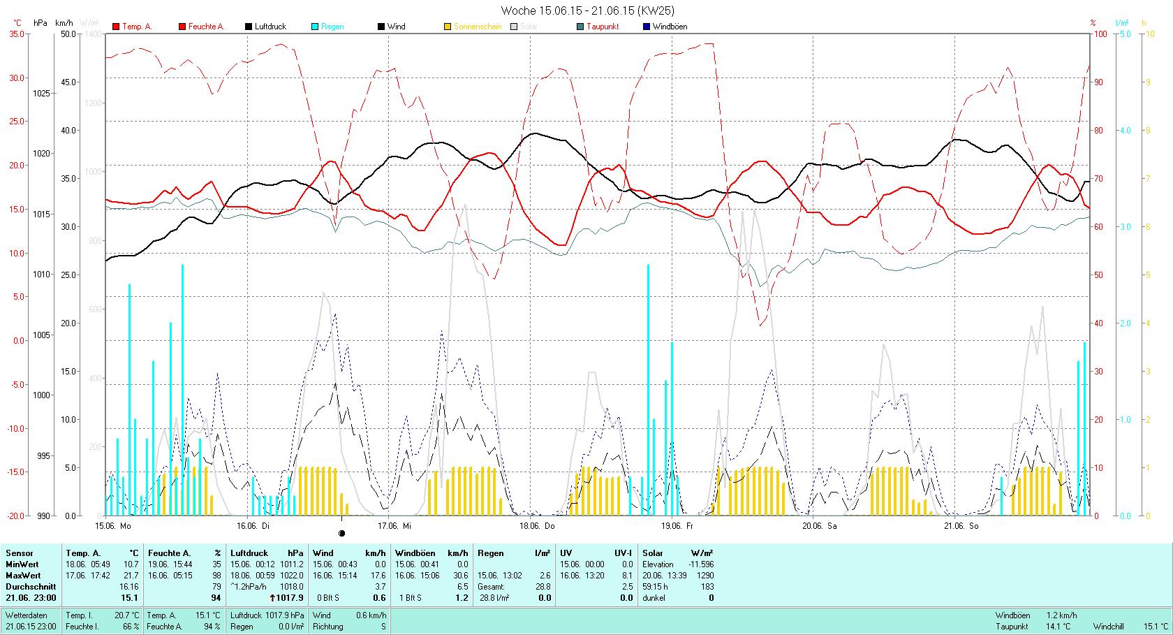 KW 25 Tmin 10.7°C, Tmax 21.7°C, Sonne 59:15h, Niederschlag 28.8mm/2