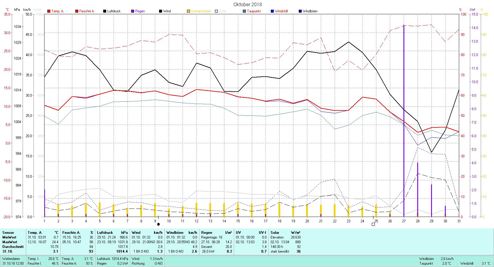 Oktober 2018 Tmin -0.7°C, Tmax 24.4°C, Sonne 148:30 h, Niederschlag 26.0mm/2