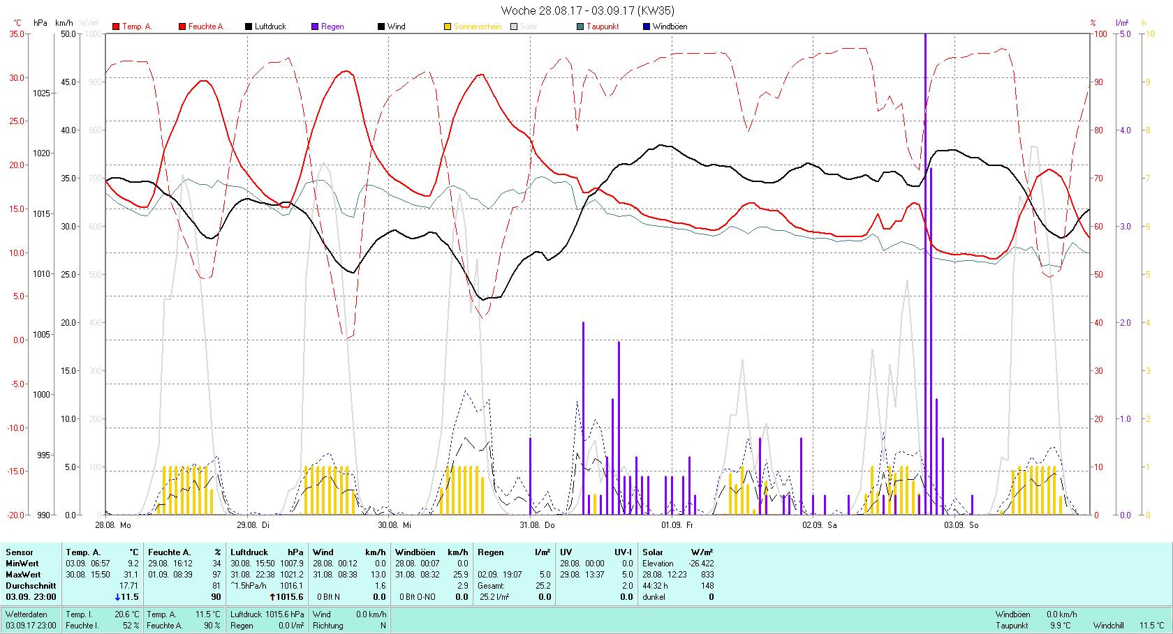 KW 35 Tmin 9.2°C, Tmax 31.1°C, Sonne 44:32 h Niederschlag 25.2 mm2